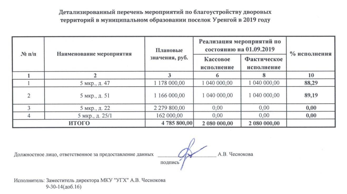 Реализация ДТ на 01.09.2019