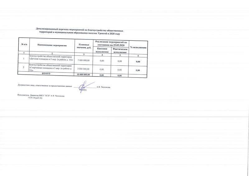 Реализация мероприятий ФКГС ОТ на 25.05.2020
