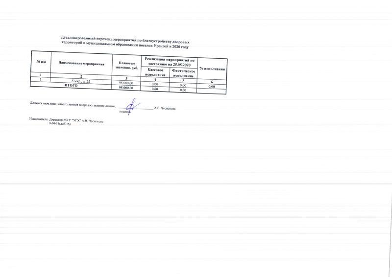 Реализация мероприятий ФКГС по ДТ на 25.05.2020